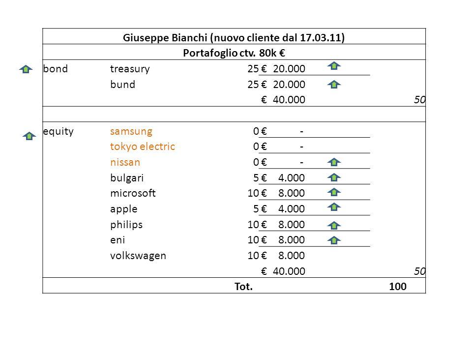 Giuseppe Bianchi (nuovo cliente dal 17.03.11) Portafoglio ctv. 80k bondtreasury25 20.000 bund25 20.000 40.00050 equitysamsung0 - tokyo electric0 - nis