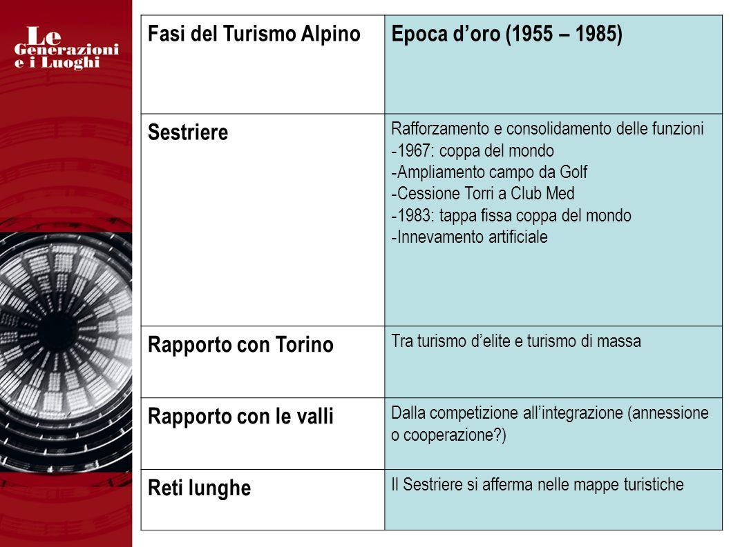 Fasi del Turismo AlpinoEpoca doro (1955 – 1985) Sestriere Rafforzamento e consolidamento delle funzioni - 1967: coppa del mondo - Ampliamento campo da