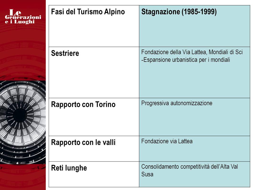 Fasi del Turismo AlpinoStagnazione (1985-1999) Sestriere Fondazione della Via Lattea, Mondiali di Sci - Espansione urbanistica per i mondiali Rapporto