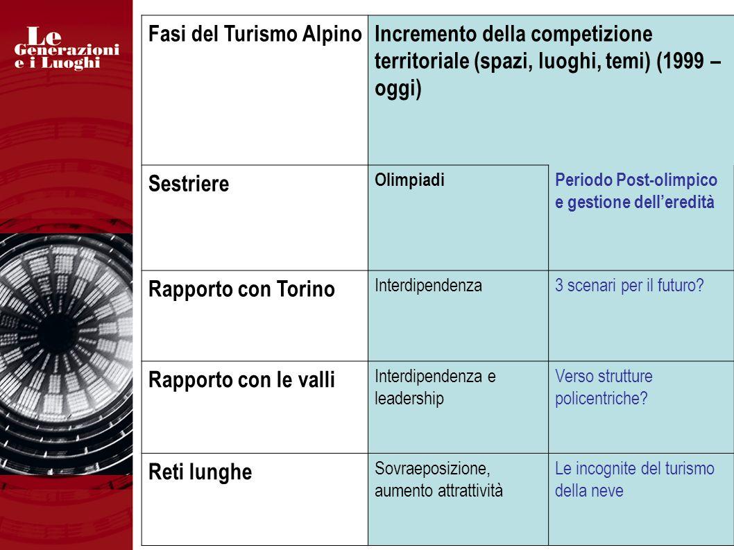 Fasi del Turismo AlpinoIncremento della competizione territoriale (spazi, luoghi, temi) (1999 – oggi) Sestriere OlimpiadiPeriodo Post-olimpico e gestione delleredità Rapporto con Torino Interdipendenza3 scenari per il futuro.