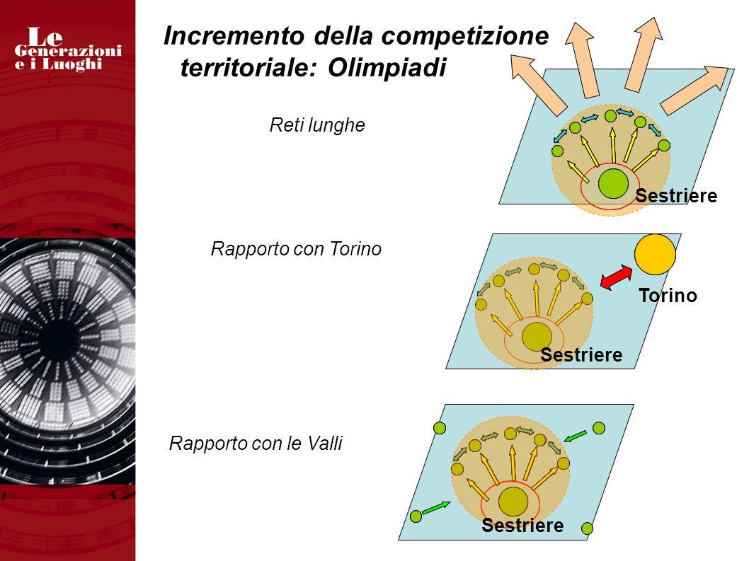 Incremento della competizione territoriale: Olimpiadi Rapporto con le Valli Rapporto con Torino Reti lunghe Sestriere Torino