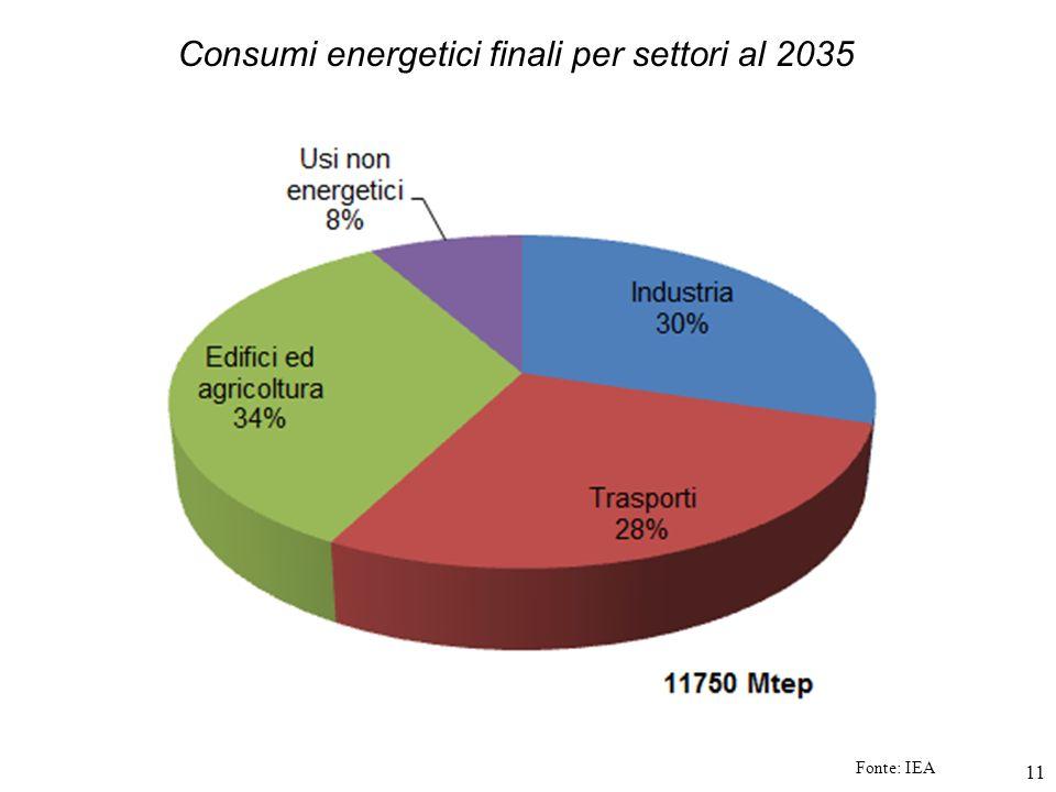 11 Fonte: IEA Consumi energetici finali per settori al 2035
