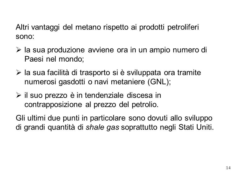 14 Altri vantaggi del metano rispetto ai prodotti petroliferi sono: la sua produzione avviene ora in un ampio numero di Paesi nel mondo; la sua facilità di trasporto si è sviluppata ora tramite numerosi gasdotti o navi metaniere (GNL); il suo prezzo è in tendenziale discesa in contrapposizione al prezzo del petrolio.