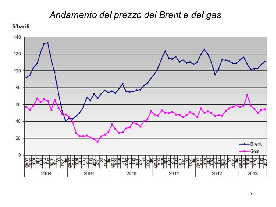 15 Andamento del prezzo del Brent e del gas
