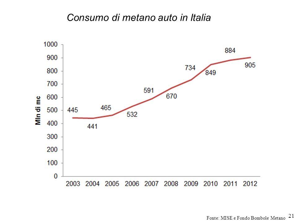 21 Consumo di metano auto in Italia Fonte: MISE e Fondo Bombole Metano