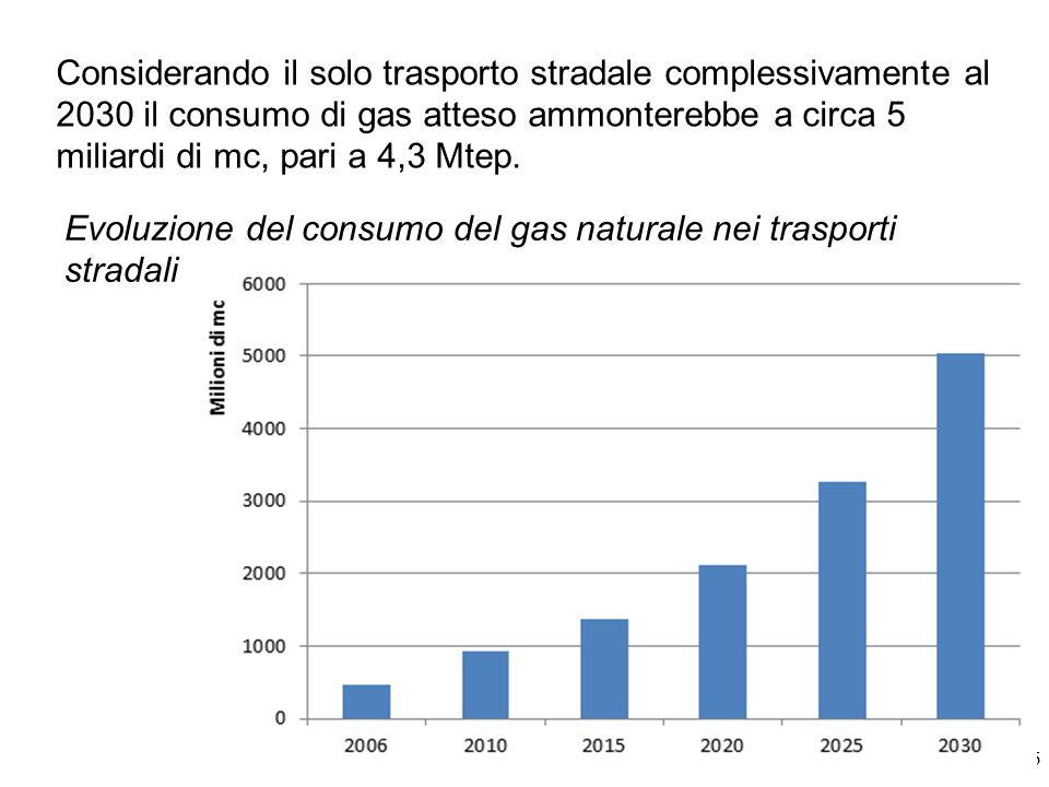 Evoluzione del consumo del gas naturale nei trasporti stradali 26 Considerando il solo trasporto stradale complessivamente al 2030 il consumo di gas a