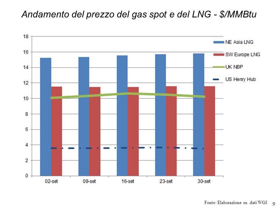 20 In questo contesto luso del gas per autotrazione è aumentato.