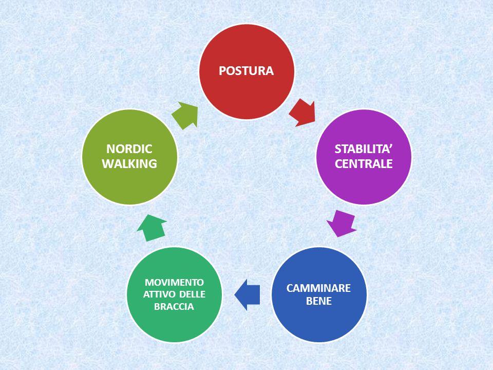 POSTURA STABILITA CENTRALE CAMMINARE BENE MOVIMENTO ATTIVO DELLE BRACCIA NORDIC WALKING