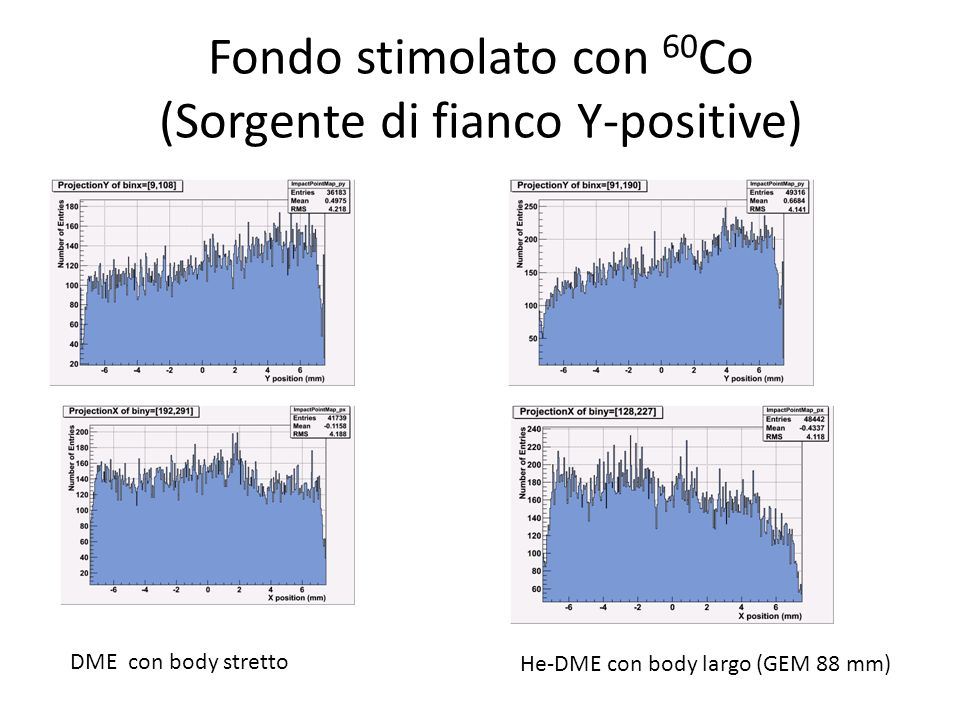 Fondo stimolato con 60 Co (Sorgente di fianco Y-positive) DME con body stretto He-DME con body largo (GEM 88 mm)