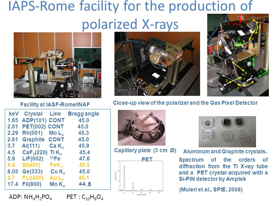 IAPS-Rome facility for the production of polarized X-rays keV Crystal Line Bragg angle 1.65 ADP(101) CONT 45.0 2.01 PET(002) CONT 45.0 2.29 Rh(001) Mo L α 45.3 2.61 Graphite CONT 45.0 3.7 Al(111) Ca K α 45.9 4.5 CaF 2 (220) Ti K α 45.4 5.9 LiF(002) 55 Fe 47.6 6.4 Si(400) FeK α 45.5 8.05 Ge(333) Cu K α 45.0 9.7 FLi(420) Au L α 45.1 17.4 Fli(800) Mo K α 44.8 Facility at IASF-Rome/INAF Close-up view of the polarizer and the Gas Pixel Detector Capillary plate (3 cm Ø) Aluminum and Graphite crystals.
