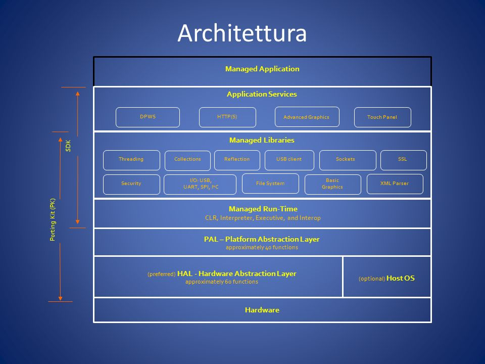 Architettura XML Parser DPWS SSL Advanced Graphics USB client Touch Panel Managed Application Application Services Managed Libraries Managed Run-Time CLR, Interpreter, Executive, and Interop PAL – Platform Abstraction Layer approximately 40 functions (preferred) HAL - Hardware Abstraction Layer approximately 60 functions (optional) Host OS Hardware I/O: USB, UART, SPI, I 2 C Threading Basic Graphics Collections Security Sockets Porting Kit (PK) SDK File System Reflection HTTP(S)