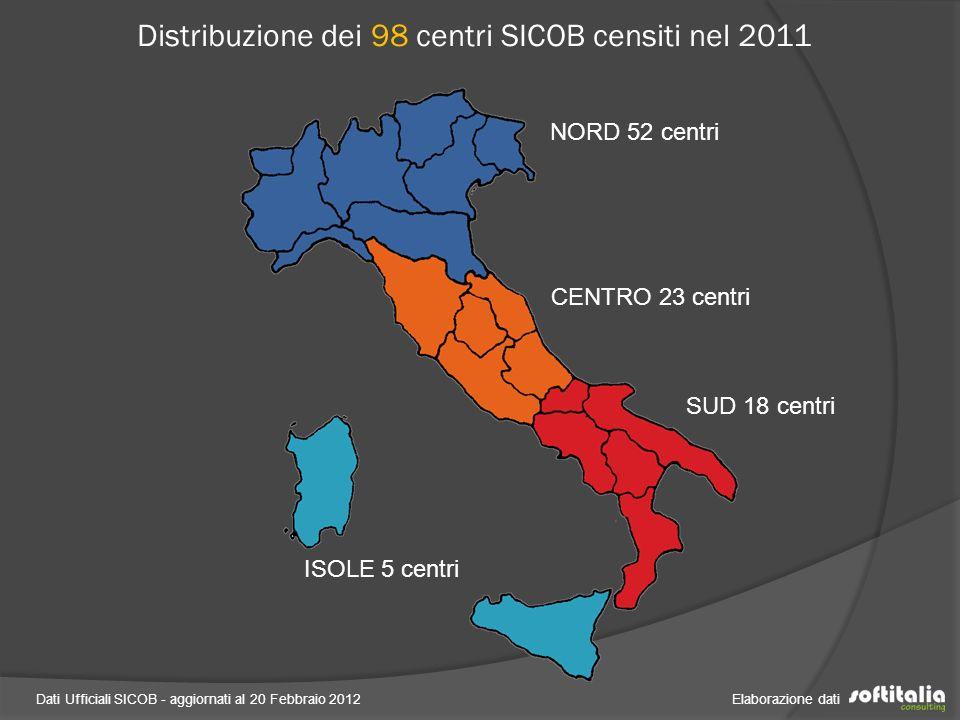 Dati Ufficiali SICOB - aggiornati al 20 Febbraio 2012 Elaborazione dati Distribuzione dei 98 centri SICOB censiti nel 2011 NORD 52 centri CENTRO 23 centri SUD 18 centri ISOLE 5 centri
