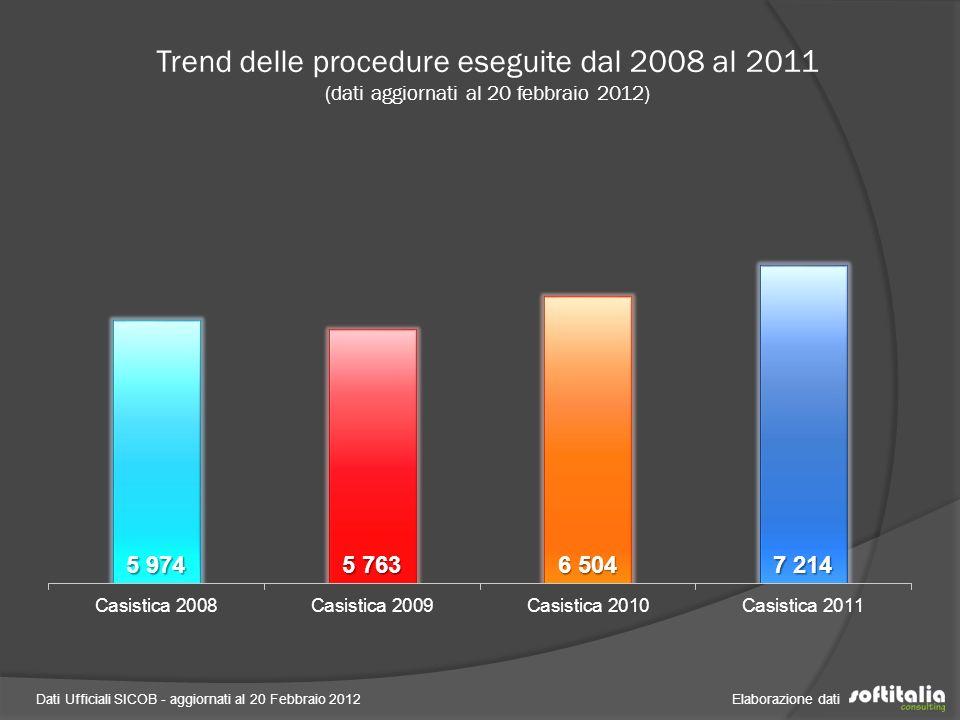 Dati Ufficiali SICOB - aggiornati al 20 Febbraio 2012 Elaborazione dati Trend delle procedure eseguite dal 2008 al 2011 Dettaglio geolocalizzazione (dati aggiornati al 20 febbraio 2012)