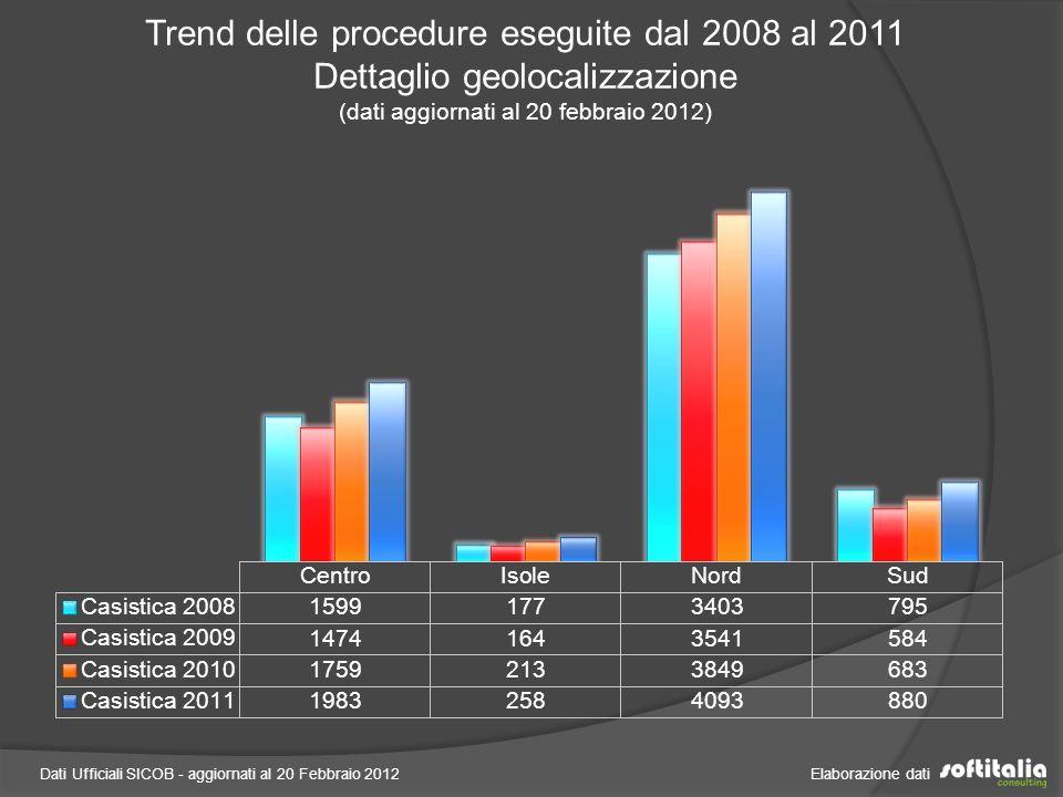 Dati Ufficiali SICOB - aggiornati al 20 Febbraio 2012 Elaborazione dati Tipologia delle procedure eseguite nel 2011 Totale 7.214 interventi (dati aggiornati al 20 febbraio 2012)