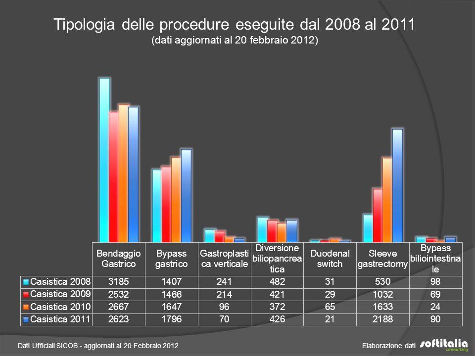 Dati Ufficiali SICOB - aggiornati al 20 Febbraio 2012 Elaborazione dati Tipologia delle procedure eseguite dal 2008 al 2011 (dati aggiornati al 20 febbraio 2012)