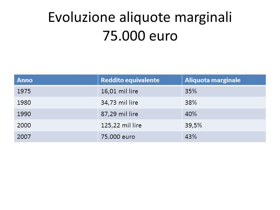 Evoluzione aliquote marginali 75.000 euro AnnoReddito equivalenteAliquota marginale 197516,01 mil lire35% 198034,73 mil lire38% 199087,29 mil lire40% 2000125,22 mil lire39,5% 200775.000 euro43%