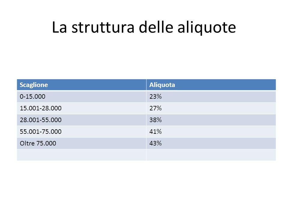 La struttura delle aliquote ScaglioneAliquota 0-15.00023% 15.001-28.00027% 28.001-55.00038% 55.001-75.00041% Oltre 75.00043%