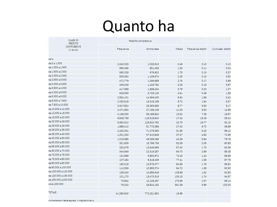 Quanto ha CLASSI DI REDDITO COMPLESSIVO (in euro) Reddito complessivo FrequenzaAmmontareMediaFrequenza redditiCumulata redditi zero da 0 a 1.000 2,240,0251,026,6130.460.13 da 1.000 a 1.500 683,469851,4361.250.110.24 da 1.500 a 2.000 560,028978,9021.750.130.37 da 2.000 a 2.500 505,9321,139,6742.250.150.52 da 2.500 a 3.000 472,7791,298,6892.750.170.69 da 3.000 a 3.500 439,0491,429,7623.260.190.87 da 3.500 a 4.000 417,6581,568,4343.760.201.07 da 4.000 a 5.000 826,5633,729,1254.510.481.56 da 5.000 a 6.000 2,554,10114,396,4055.641.863.42 da 6.000 a 7.500 2,233,51815,018,1986.721.945.37 da 7.500 a 10.000 3,347,80429,363,8958.773.809.17 da 10.000 a 12.000 2,471,95227,196,13611.003.5212.69 da 12.000 a 15.000 4,156,06356,186,84213.527.2819.97 da 15.000 a 20.000 6,848,756119,318,84017.4215.4535.42 da 20.000 a 26.000 5,692,610129,504,79222.7516.7752.19 da 26.000 a 29.000 1,888,41251,773,38827.426.7058.89 da 29.000 a 35.000 2,252,26171,276,36331.659.2368.12 da 35.000 a 40.000 1,001,00037,310,84837.274.8372.95 da 40.000 a 50.000 1,015,98545,065,09844.365.8478.79 da 50.000 a 55.000 301,60915,798,73652.382.0580.83 da 55.000 a 60.000 232,57813,349,58657.401.7382.56 da 60.000 a 70.000 344,94622,316,28764.702.8985.45 da 70.000 a 75.000 131,8669,550,87272.431.2486.69 da 75.000 a 80.000 107,4628,318,43677.411.0887.76 da 80.000 a 90.000 160,31813,575,07784.681.7689.52 da 90.000 a 100.000 112,53910,660,07494.721.3890.90 da 100.000 a 120.000 136,34314,858,546108.981.9292.83 da 120.000 a 150.000 101,17013,470,319133.151.7494.57 da 150.000 a 200.000 70,84212,106,297170.891.5796.14 oltre 200.000 76,20229,824,192391.383.86100.00 TOTALE 41,383,840772,261,86218.66 Ammontare e Media espressi in migliaia di euro