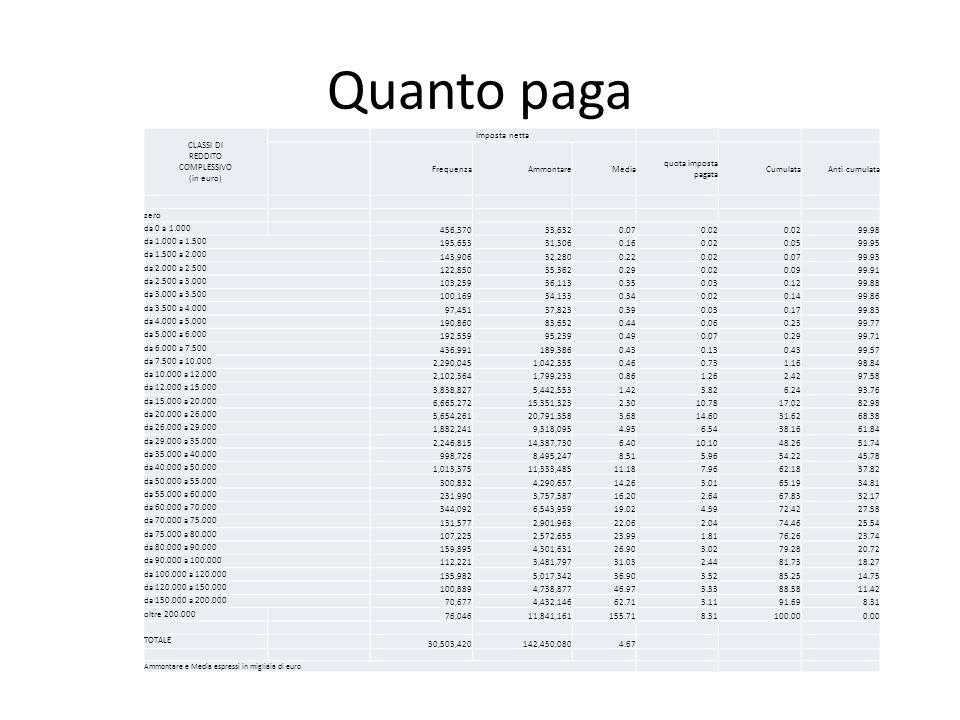 Quanto paga CLASSI DI REDDITO COMPLESSIVO (in euro) Imposta netta FrequenzaAmmontareMedia quota imposta pagata CumulataAnti cumulata zero da 0 a 1.000 456,37033,6320.070.02 99.98 da 1.000 a 1.500 195,65331,3060.160.020.0599.95 da 1.500 a 2.000 143,90632,2800.220.020.0799.93 da 2.000 a 2.500 122,85035,3620.290.020.0999.91 da 2.500 a 3.000 103,25936,1130.350.030.1299.88 da 3.000 a 3.500 100,16934,1330.340.020.1499.86 da 3.500 a 4.000 97,45137,8230.390.030.1799.83 da 4.000 a 5.000 190,86083,6520.440.060.2399.77 da 5.000 a 6.000 192,55995,2390.490.070.2999.71 da 6.000 a 7.500 436,991189,3860.430.130.4399.57 da 7.500 a 10.000 2,290,0451,042,3550.460.731.1698.84 da 10.000 a 12.000 2,102,3641,799,2330.861.262.4297.58 da 12.000 a 15.000 3,838,8275,442,5531.423.826.2493.76 da 15.000 a 20.000 6,665,27215,351,3232.3010.7817.0282.98 da 20.000 a 26.000 5,654,26120,791,3583.6814.6031.6268.38 da 26.000 a 29.000 1,882,2419,318,0954.956.5438.1661.84 da 29.000 a 35.000 2,246,81514,387,7306.4010.1048.2651.74 da 35.000 a 40.000 998,7268,495,2478.515.9654.2245.78 da 40.000 a 50.000 1,013,37511,333,48511.187.9662.1837.82 da 50.000 a 55.000 300,8324,290,65714.263.0165.1934.81 da 55.000 a 60.000 231,9903,757,58716.202.6467.8332.17 da 60.000 a 70.000 344,0926,543,95919.024.5972.4227.58 da 70.000 a 75.000 131,5772,901,96322.062.0474.4625.54 da 75.000 a 80.000 107,2252,572,65523.991.8176.2623.74 da 80.000 a 90.000 159,8954,301,63126.903.0279.2820.72 da 90.000 a 100.000 112,2213,481,79731.032.4481.7318.27 da 100.000 a 120.000 135,9825,017,34236.903.5285.2514.75 da 120.000 a 150.000 100,8894,738,87746.973.3388.5811.42 da 150.000 a 200.000 70,6774,432,14662.713.1191.698.31 oltre 200.000 76,04611,841,161155.718.31100.000.00 TOTALE 30,503,420142,450,0804.67 Ammontare e Media espressi in migliaia di euro