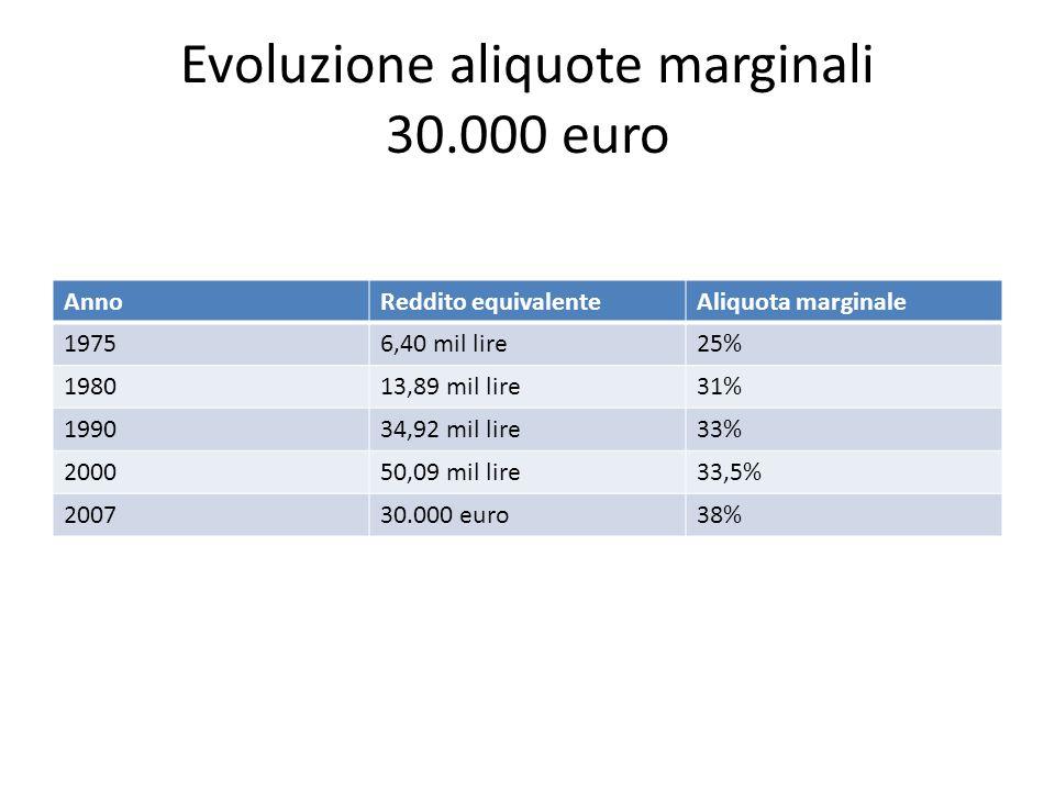 Evoluzione aliquote marginali 30.000 euro AnnoReddito equivalenteAliquota marginale 19756,40 mil lire25% 198013,89 mil lire31% 199034,92 mil lire33% 200050,09 mil lire33,5% 200730.000 euro38%