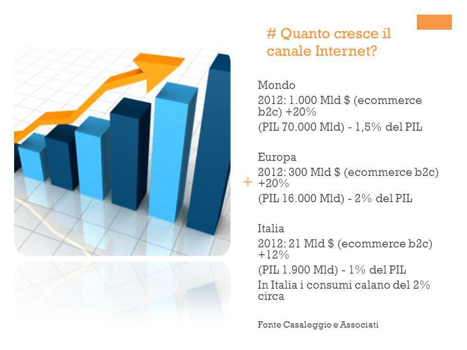 + # Quanto cresce il canale Internet? Mondo 2012: 1.000 Mld $ (ecommerce b2c) +20% (PIL 70.000 Mld) - 1,5% del PIL Europa 2012: 300 Mld $ (ecommerce b