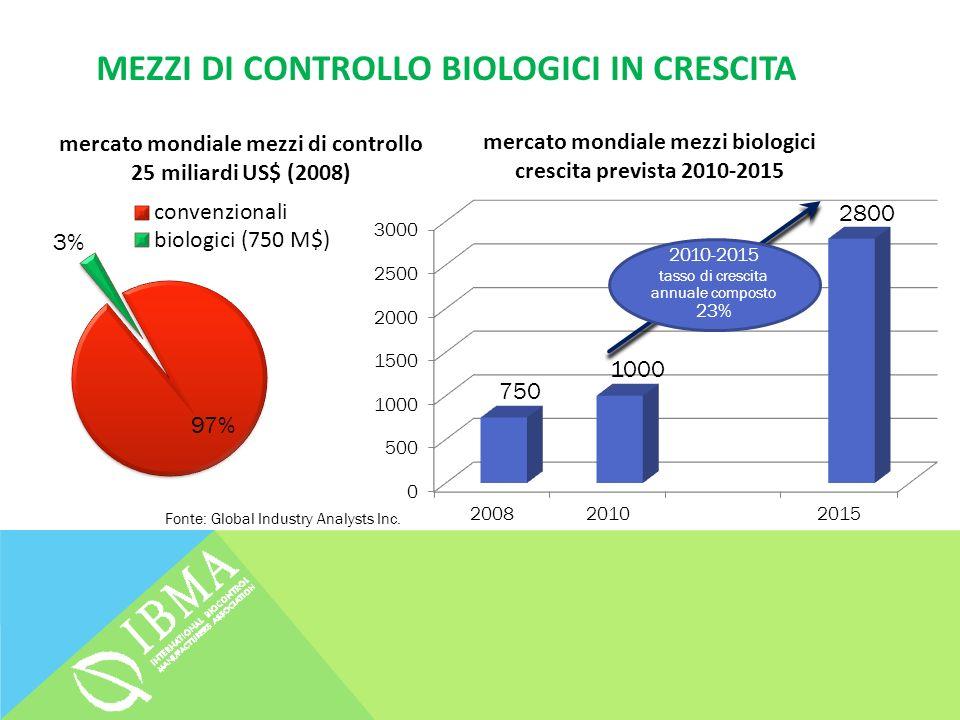 MEZZI DI CONTROLLO BIOLOGICI IN CRESCITA 2010-2015 tasso di crescita annuale composto 23% Fonte: Global Industry Analysts Inc.