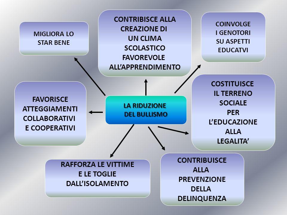 LA RIDUZIONE DEL BULLISMO MIGLIORA LO STAR BENE FAVORISCE ATTEGGIAMENTI COLLABORATIVI E COOPERATIVI RAFFORZA LE VITTIME E LE TOGLIE DALLISOLAMENTO CON