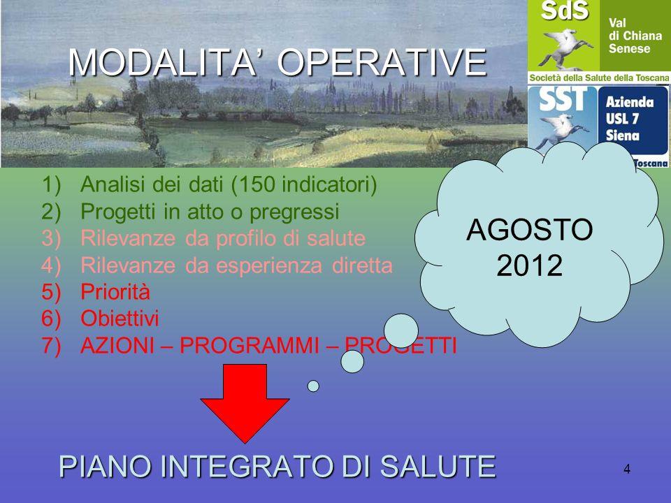 4 MODALITA OPERATIVE 1)Analisi dei dati (150 indicatori) 2)Progetti in atto o pregressi 3)Rilevanze da profilo di salute 4)Rilevanze da esperienza dir