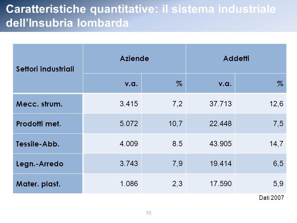 Caratteristiche quantitative: il sistema industriale dellInsubria lombarda 10 Settori industriali AziendeAddetti v.a.% % Mecc.