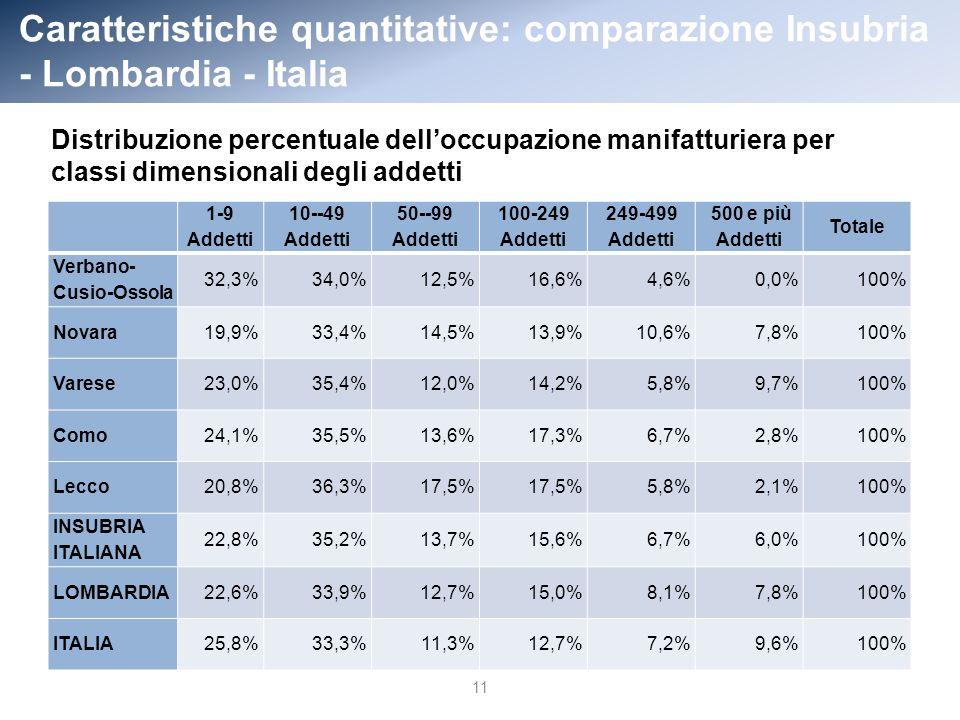 Caratteristiche quantitative: comparazione Insubria - Lombardia - Italia 11 1-9 Addetti 10--49 Addetti 50--99 Addetti 100-249 Addetti 249-499 Addetti 500 e più Addetti Totale Verbano- Cusio-Ossola 32,3%34,0%12,5%16,6%4,6%0,0%100% Novara19,9%33,4%14,5%13,9%10,6%7,8%100% Varese23,0%35,4%12,0%14,2%5,8%9,7%100% Como24,1%35,5%13,6%17,3%6,7%2,8%100% Lecco20,8%36,3%17,5% 5,8%2,1%100% INSUBRIA ITALIANA 22,8%35,2%13,7%15,6%6,7%6,0%100% LOMBARDIA22,6%33,9%12,7%15,0%8,1%7,8%100% ITALIA25,8%33,3%11,3%12,7%7,2%9,6%100% Distribuzione percentuale delloccupazione manifatturiera per classi dimensionali degli addetti