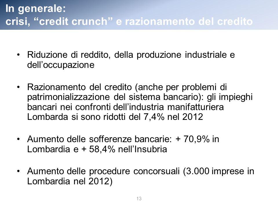 In generale: crisi, credit crunch e razionamento del credito Riduzione di reddito, della produzione industriale e delloccupazione Razionamento del credito (anche per problemi di patrimonializzazione del sistema bancario): gli impieghi bancari nei confronti dellindustria manifatturiera Lombarda si sono ridotti del 7,4% nel 2012 Aumento delle sofferenze bancarie: + 70,9% in Lombardia e + 58,4% nellInsubria Aumento delle procedure concorsuali (3.000 imprese in Lombardia nel 2012) 13