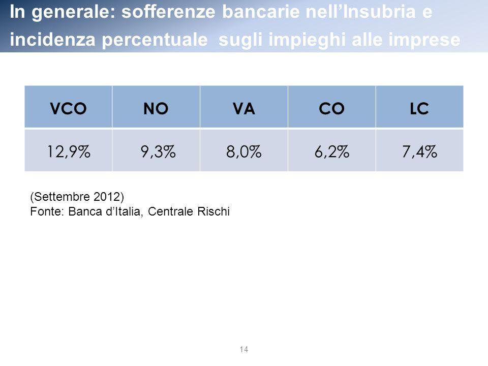 In generale: sofferenze bancarie nellInsubria e incidenza percentuale sugli impieghi alle imprese VCONOVACOLC 12,9% 9,3%8,0%6,2%7,4% 14 (Settembre 2012) Fonte: Banca dItalia, Centrale Rischi
