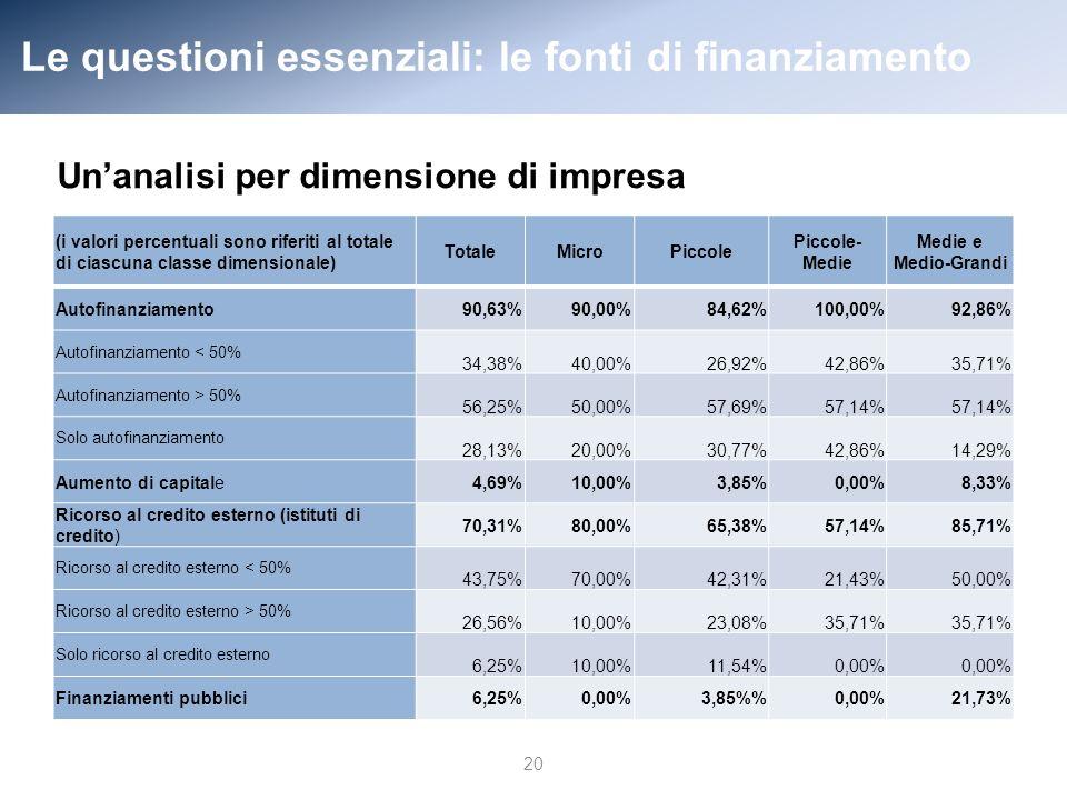 Le questioni essenziali: le fonti di finanziamento (i valori percentuali sono riferiti al totale di ciascuna classe dimensionale) TotaleMicroPiccole Piccole- Medie Medie e Medio-Grandi Autofinanziamento90,63%90,00%84,62%100,00%92,86% Autofinanziamento < 50% 34,38%40,00%26,92%42,86%35,71% Autofinanziamento > 50% 56,25%50,00%57,69%57,14% Solo autofinanziamento 28,13%20,00%30,77%42,86%14,29% Aumento di capitale 4,69%10,00%3,85%0,00%8,33% Ricorso al credito esterno (istituti di credito) 70,31%80,00%65,38%57,14%85,71% Ricorso al credito esterno < 50% 43,75%70,00%42,31%21,43%50,00% Ricorso al credito esterno > 50% 26,56%10,00%23,08%35,71% Solo ricorso al credito esterno 6,25%10,00%11,54%0,00% Finanziamenti pubblici6,25%0,00%3,85%0,00%21,73% 20 Unanalisi per dimensione di impresa