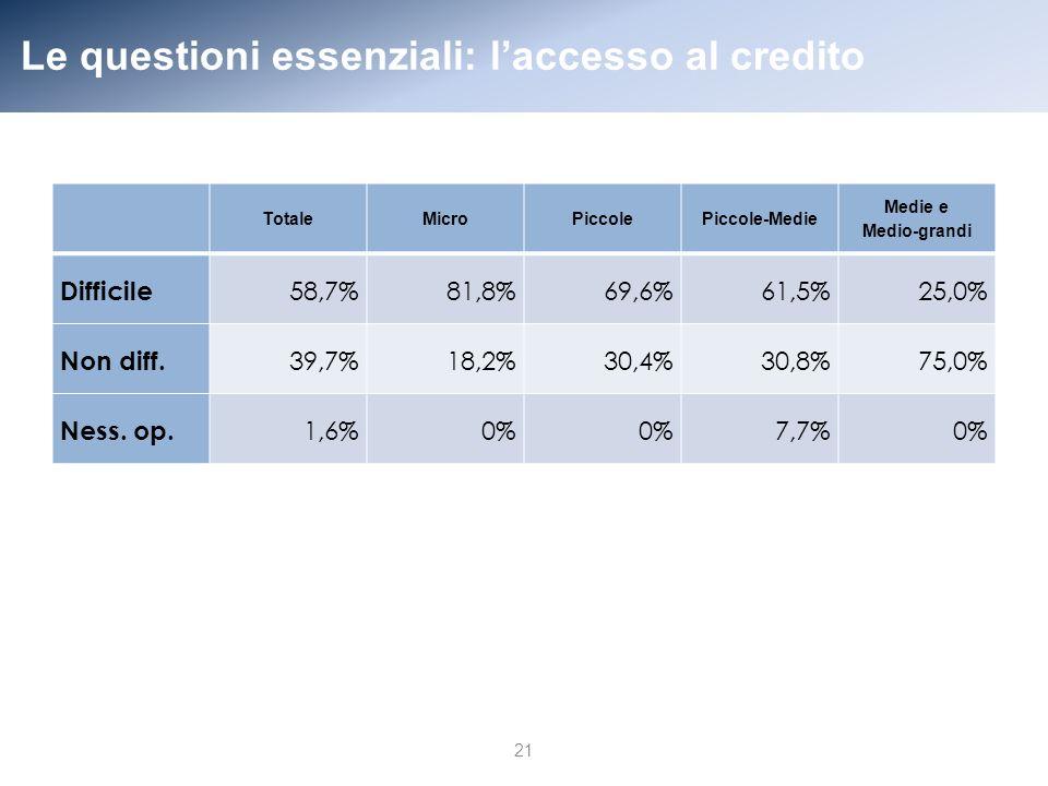 Le questioni essenziali: laccesso al credito 21 TotaleMicroPiccolePiccole-Medie Medie e Medio-grandi Difficile 58,7%81,8%69,6%61,5%25,0% Non diff.