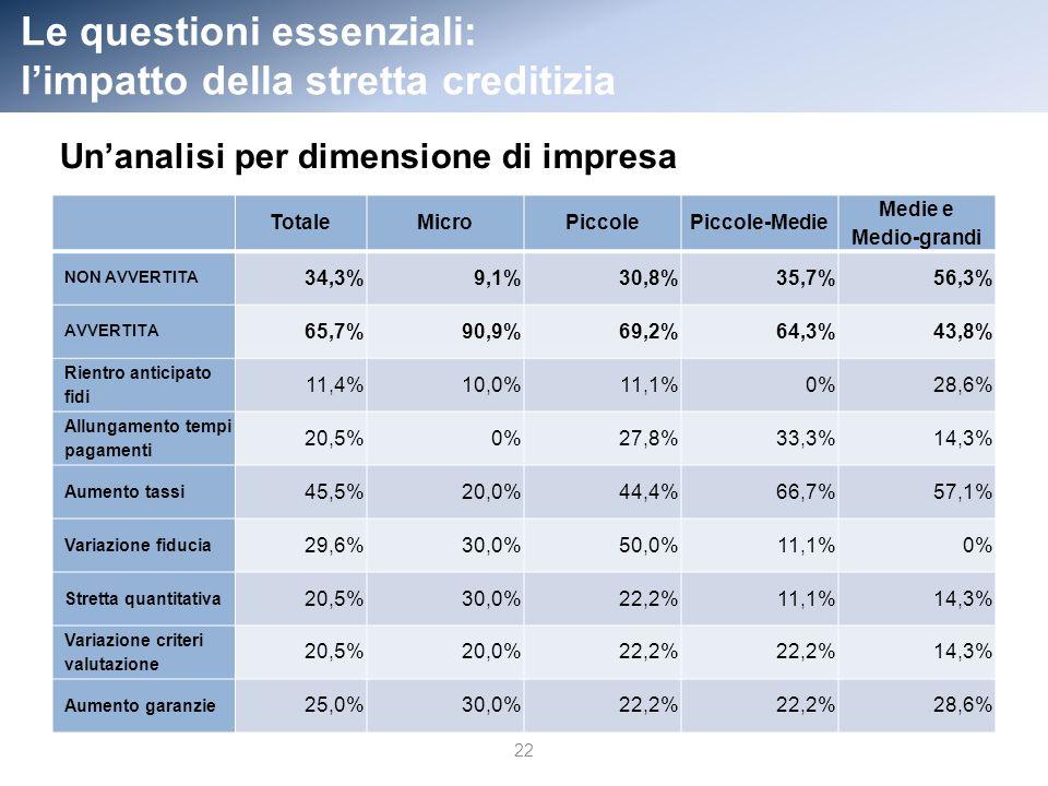 Le questioni essenziali: limpatto della stretta creditizia TotaleMicroPiccolePiccole-Medie Medie e Medio-grandi NON AVVERTITA 34,3%9,1%30,8%35,7%56,3% AVVERTITA 65,7%90,9%69,2%64,3%43,8% Rientro anticipato fidi 11,4%10,0%11,1%0%28,6% Allungamento tempi pagamenti 20,5%0%27,8%33,3%14,3% Aumento tassi 45,5%20,0%44,4%66,7%57,1% Variazione fiducia 29,6%30,0%50,0%11,1%0% Stretta quantitativa 20,5%30,0%22,2%11,1%14,3% Variazione criteri valutazione 20,5%20,0%22,2% 14,3% Aumento garanzie 25,0%30,0%22,2% 28,6% 22 Unanalisi per dimensione di impresa