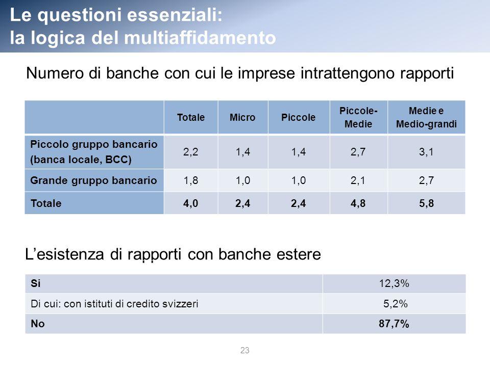 Le questioni essenziali: la logica del multiaffidamento TotaleMicroPiccole Piccole- Medie Medie e Medio-grandi Piccolo gruppo bancario (banca locale, BCC) 2,21,4 2,73,1 Grande gruppo bancario1,81,0 2,12,7 Totale4,02,4 4,85,8 23 Numero di banche con cui le imprese intrattengono rapporti Lesistenza di rapporti con banche estere Si12,3% Di cui: con istituti di credito svizzeri 5,2% No87,7%