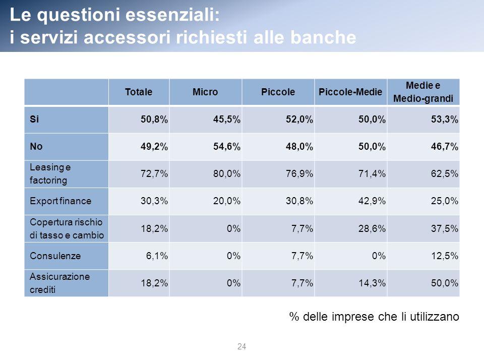 Le questioni essenziali: i servizi accessori richiesti alle banche 24 TotaleMicroPiccolePiccole-Medie Medie e Medio-grandi Si50,8%45,5%52,0%50,0%53,3% No49,2%54,6%48,0%50,0%46,7% Leasing e factoring 72,7%80,0%76,9%71,4% 62,5% Export finance30,3%20,0%30,8%42,9% 25,0% Copertura rischio di tasso e cambio 18,2%0% 7,7%28,6% 37,5% Consulenze6,1%0% 7,7%0% 12,5% Assicurazione crediti 18,2%0% 7,7%14,3% 50,0% % delle imprese che li utilizzano