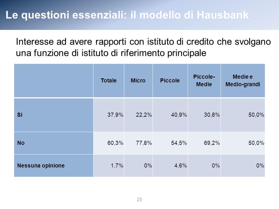 Le questioni essenziali: il modello di Hausbank TotaleMicroPiccole Piccole- Medie Medie e Medio-grandi Si37,9%22,2% 40,9% 30,8%50,0% No60,3%77,8% 54,5% 69,2%50,0% Nessuna opinione 1,7% 0% 4,6% 0% 25 Interesse ad avere rapporti con istituto di credito che svolgano una funzione di istituto di riferimento principale