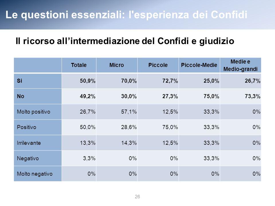 Le questioni essenziali: l esperienza dei Confidi 26 TotaleMicroPiccolePiccole-Medie Medie e Medio-grandi Si50,9%70,0%72,7%25,0%26,7% No49,2%30,0%27,3%75,0%73,3% Molto positivo26,7%57,1%12,5%33,3%0% Positivo50,0%28,6%75,0%33,3%0% Irrilevante13,3%14,3%12,5%33,3%0% Negativo3,3%0% 33,3%0% Molto negativo0% Il ricorso allintermediazione del Confidi e giudizio