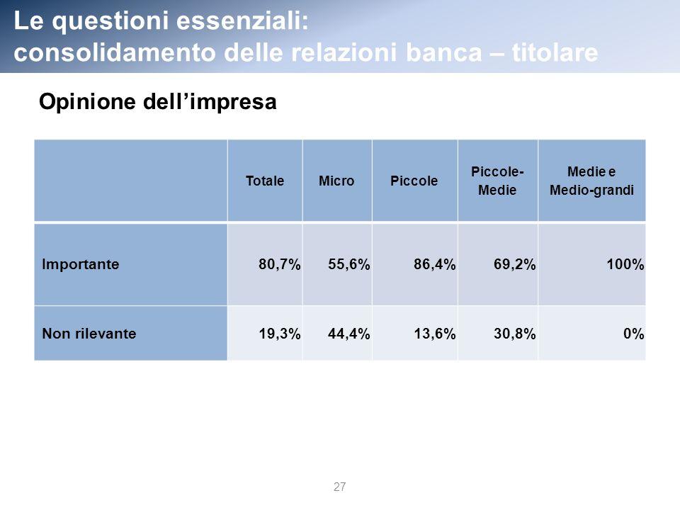 Le questioni essenziali: consolidamento delle relazioni banca – titolare 27 TotaleMicroPiccole Piccole- Medie Medie e Medio-grandi Importante80,7% 55,6% 86,4%69,2%100% Non rilevante19,3% 44,4% 13,6%30,8% 0% Opinione dellimpresa