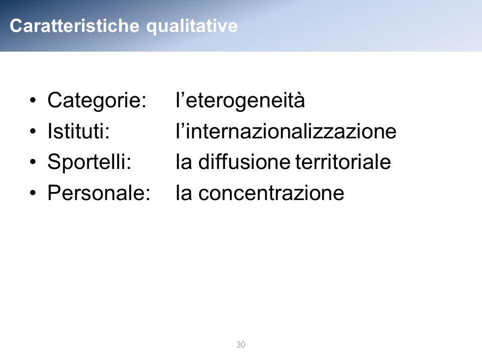 Caratteristiche qualitative Categorie:leterogeneità Istituti:linternazionalizzazione Sportelli:la diffusione territoriale Personale:la concentrazione 30