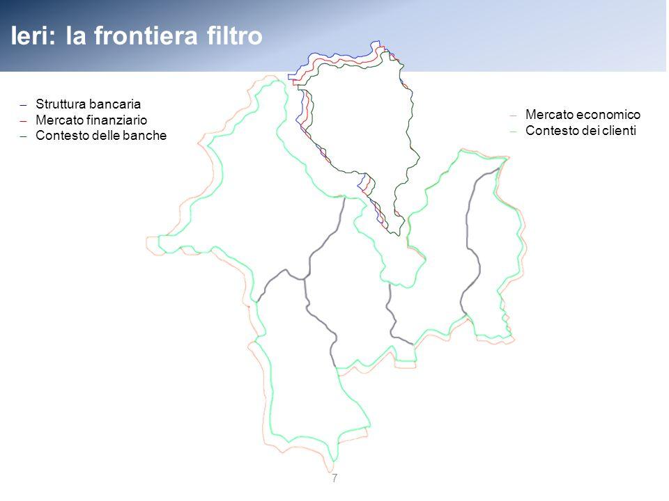 Ieri: la frontiera filtro 7 ̶ Struttura bancaria ̶ Mercato finanziario ̶ Contesto delle banche ̶ Mercato economico ̶ Contesto dei clienti
