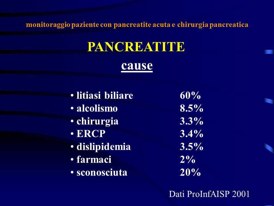 monitoraggio paziente con pancreatite acuta e chirurgia pancreatica PANCREATITE litiasi biliare60% alcolismo8.5% chirurgia3.3% ERCP3.4% dislipidemia3.