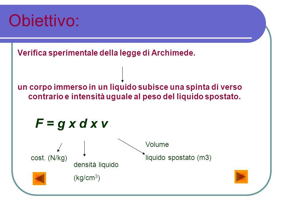 Obiettivo: Verifica sperimentale della legge di Archimede. un corpo immerso in un liquido subisce una spinta di verso contrario e intensità uguale al