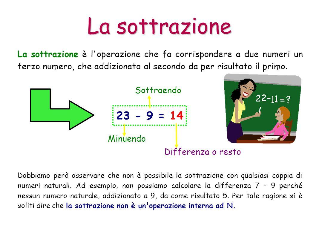 La sottrazione La sottrazione è l'operazione che fa corrispondere a due numeri un terzo numero, che addizionato al secondo da per risultato il primo.