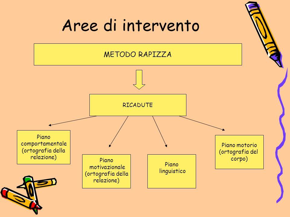 Aree di intervento METODO RAPIZZA RICADUTE Piano comportamentale (ortografia della relazione) Piano motivazionale (ortografia della relazione) Piano l