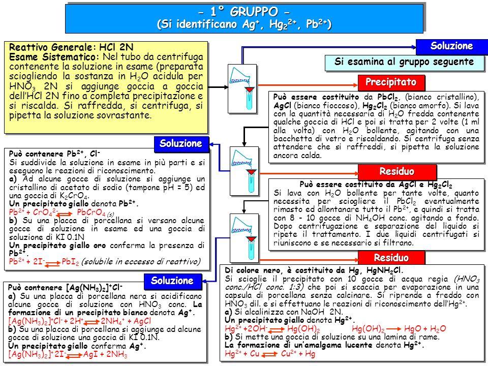 Può contenere Pb 2+, Cl - Si suddivide la soluzione in esame in più parti e si eseguono le reazioni di riconoscimento. a) Ad alcune gocce di soluzione