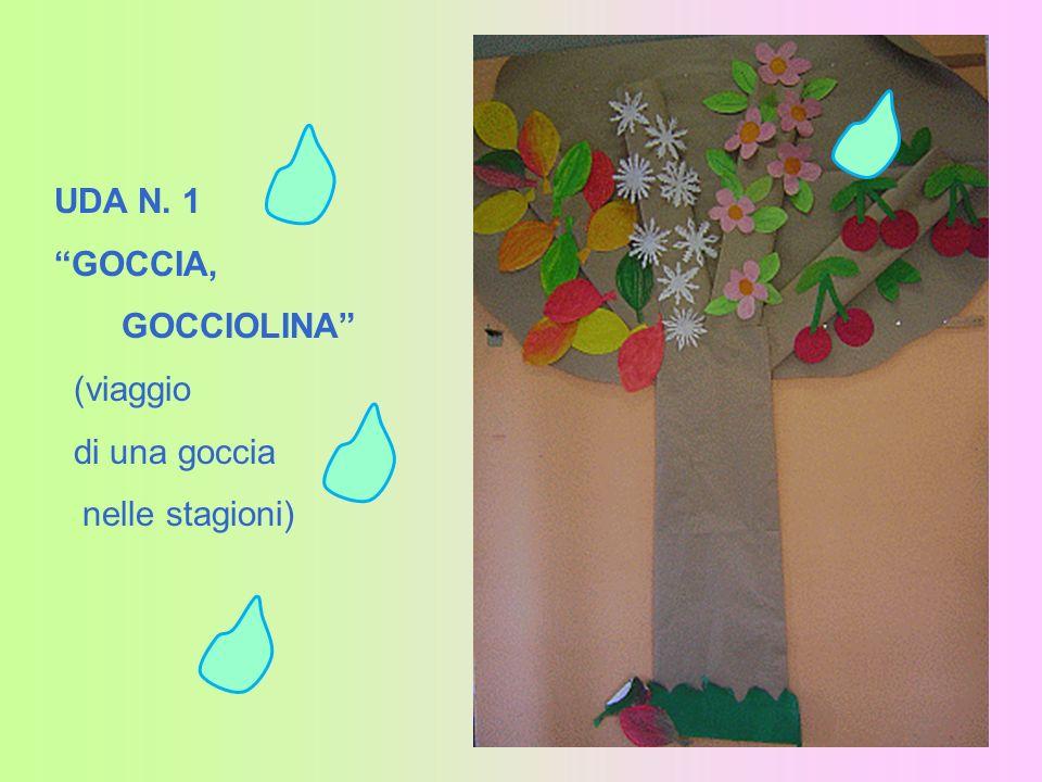 UDA N. 1 GOCCIA, GOCCIOLINA (viaggio di una goccia nelle stagioni) UDA N. 2 PAGINE A COLORI PROGETTO VIAGGIO di una GOCCIA dACQUA ( ACQUARIO CIVICO DI
