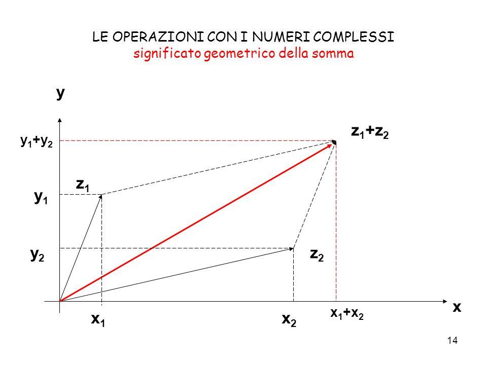 14 LE OPERAZIONI CON I NUMERI COMPLESSI significato geometrico della somma x y z1z1 z2z2 z 1 +z 2 x1x1 x2x2 x 1 +x 2 y1y1 y2y2 y 1 +y 2