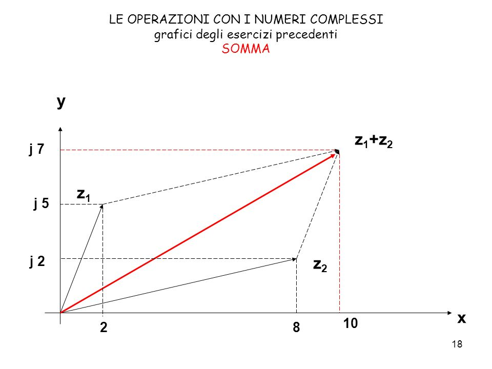 18 LE OPERAZIONI CON I NUMERI COMPLESSI grafici degli esercizi precedenti SOMMA x y z1z1 z2z2 z 1 +z 2 28 10 j 5 j 2 j 7